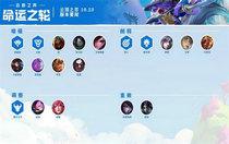 云顶之弈10.23版本更新了什么 云顶之弈10.23版本更新的内容介绍